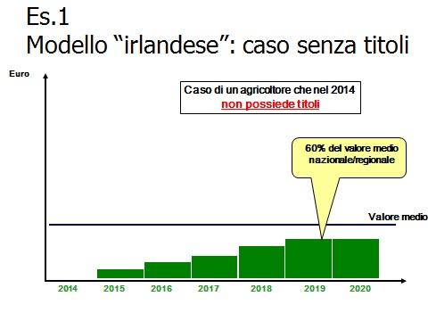 Pagamenti diretti Pac 2014-2020