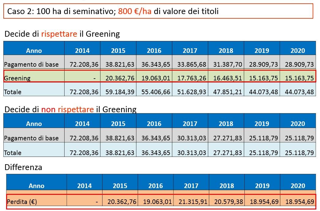 Caso 2: Non rispettare il greening comporta una perdita da 204 €/ha nel 2015 a 190 €/ha nel 2019 (fonte: Gabriele Chiodini - Università di Perugia)