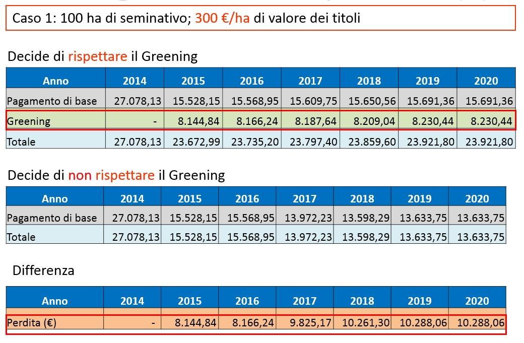 Caso 1: Non rispettare il greening comporta una perdita da 81 €/ha nel 2015 a 102 €/ha nel 2019 (fonte: Gabriele Chiodini - Università di Perugia)